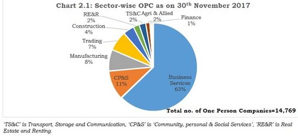 Sector Wise OPC as on 30th November 2017