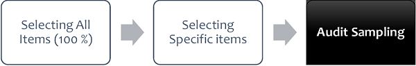 Selecting Items