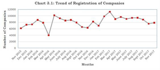 Trend of Registration of Companies