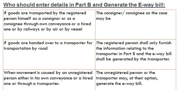 Who Should enter details in Part-B and Generate the E-Way Bill