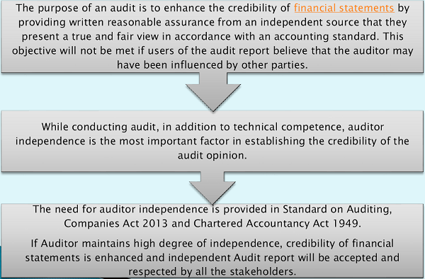 the importance of external auditor's independence Essays on auditor independence damai nasution addition, this essay examines the role of auditor's perceived pressure and multi-dimensions of.