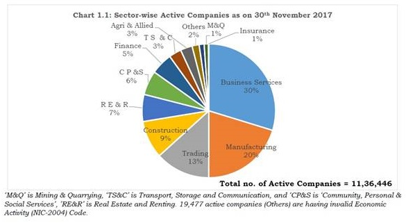 summary picture of companies count as on 30th November, 2017