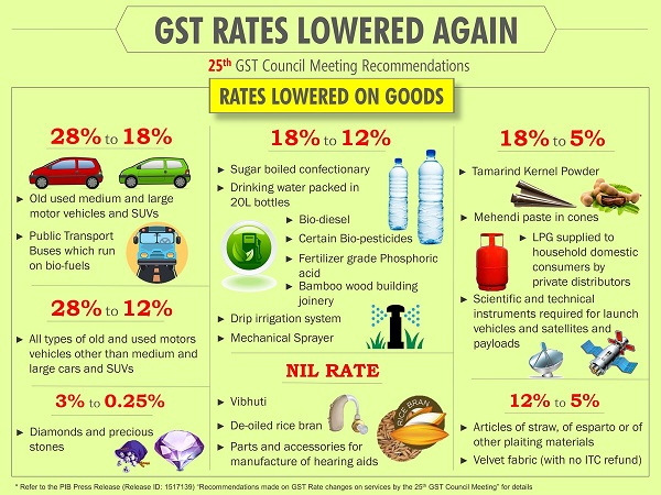 25th GST Council Meeting reduces GST Rate on Certain Goods