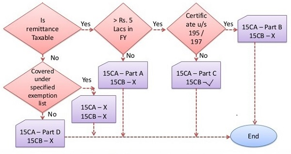 Applicability of Form 15CA and 15CB