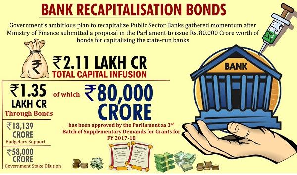 Bank Recapitalisation Bonds