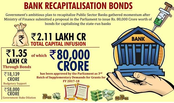 Bank Recapitalisation Bonds