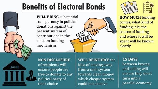 Benefits of Electoral Bonds Scheme