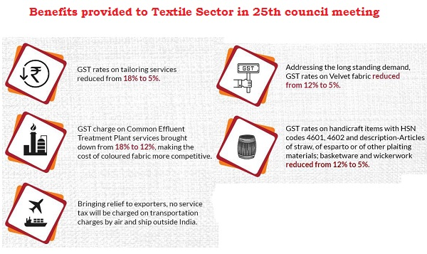 Benefits provided to Textile Sector in 25th council meeting