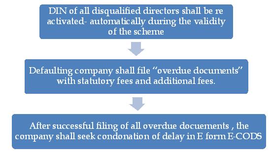Condonation of delay scheme 2018