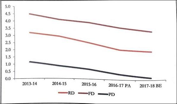 Decline in Fiscal Deficit, Revenue Deficit and Primary Deficit