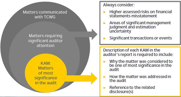 Determination of Key Audit Matter
