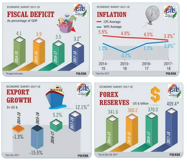 Economic Survey- Fiscal Deficit, Inflation, Export Growth and Forex Reserves