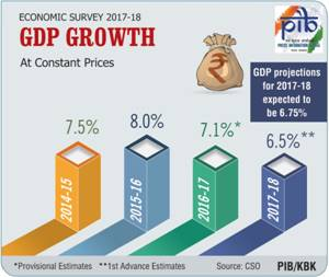 Economic Survey- GDP Growth