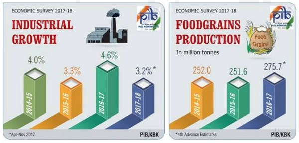 Economic Survey- Industrial Growth and Foodgrain Production