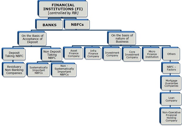Financial Institutions Controlled by RBI