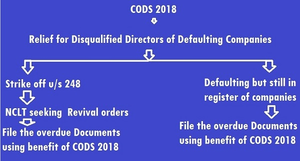 Flow of CODS 2018