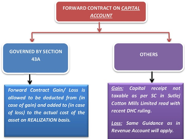 Treatment Of Forward Contracts Under Income Tax Taxguru