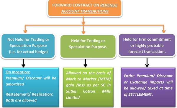 Forward Contracts entered into on Revenue Account Transactions