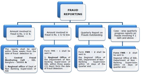 Fraud Reporting