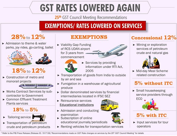 GST Rate changes on services by 25th GST Council Meeting
