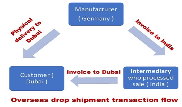 GST on overseas drop shipment transactions
