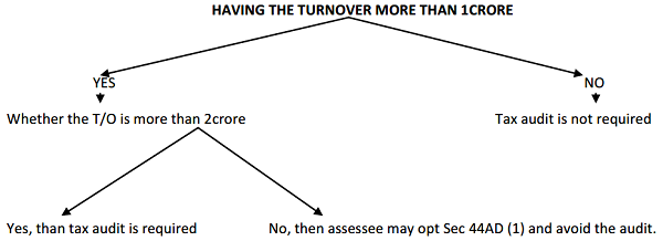 Having the Turnover