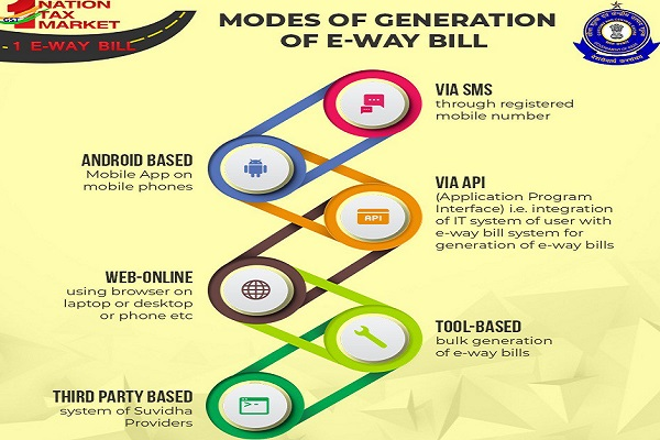 Modes of Generation of E-way Bills