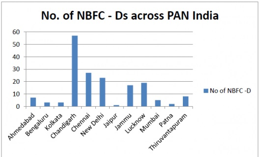 No. of NBFCS Ds Across India