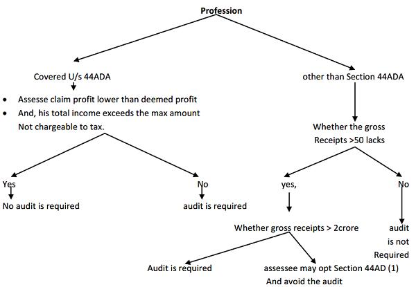 Applicability of Tax Audit U/s 44AB | TaxGuru