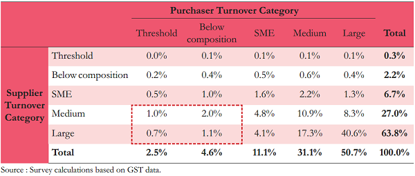 Purchaser Turnover Category