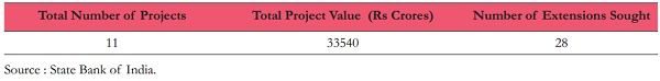 Table 4. Projects Financed by SBI That Sought RBI Extensions- Last 3 Years
