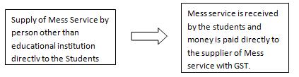Transaction – 3