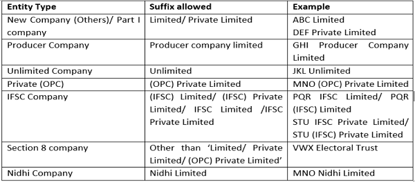 Process for Incorporation of Company Private Limited
