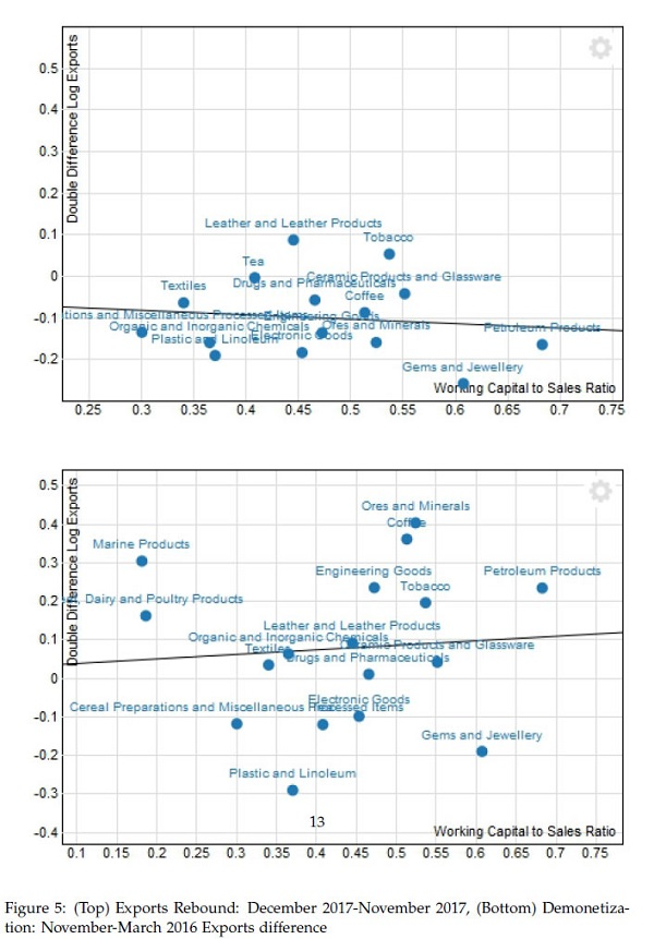 Figure 5- (Top) Exports Rebound- December 2017-November 2017, (Bottom) Demonetization- November-March 2016 Exports difference