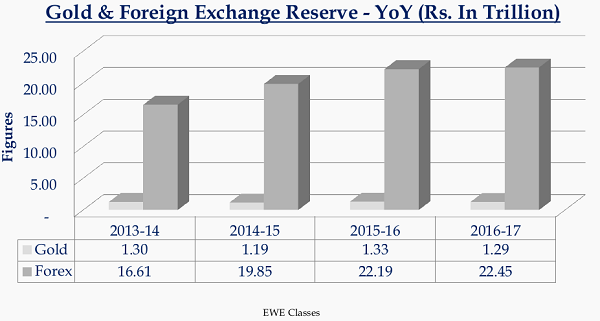 Gold & Foreign Exchange Reserve - YoY (Rs. In Trillion)