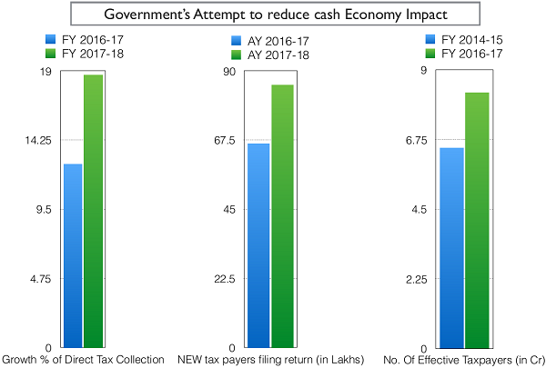 Goverment Attempt to reduce cash Economy Impact