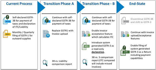 Gradual Transition to the New Model