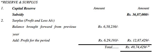 Reserve & Surplus