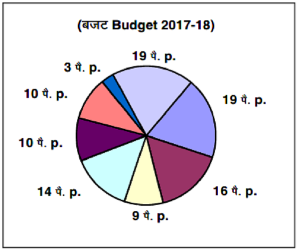 Rupee Comes From (Budget 2018-2019)