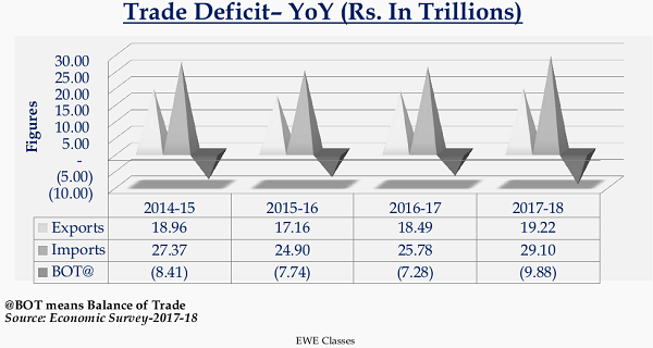 Trade Deficit - YoY (Rs. In Trillions)