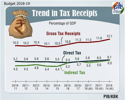 Trend in tax Receipts