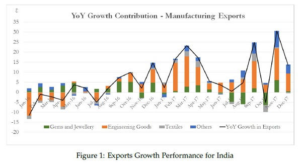 YOY Growth Contribution- Manufacturing Exports