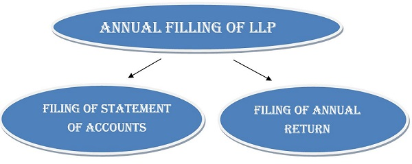 Annual Filing of LLP