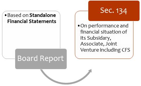 Basis of Preparation – Directors Report