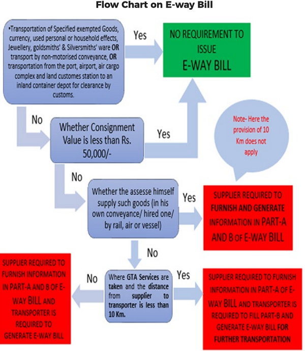 Flow Chart on E-way Bill