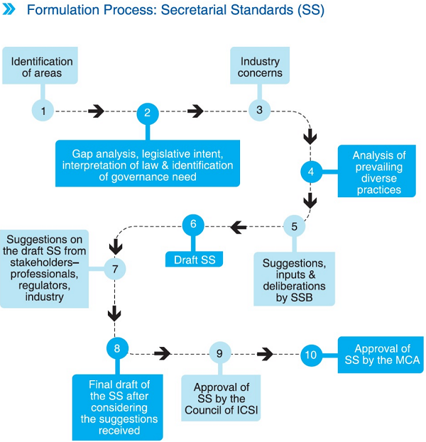 Formulation Process Secretarial Standards