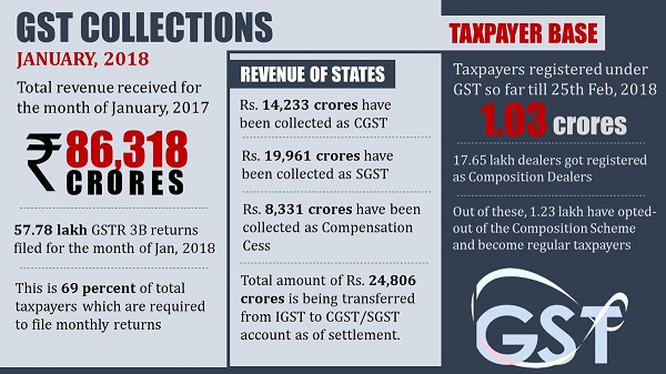 GST Collection January 2018