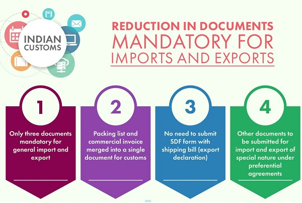 Substantial reduction in documents required for import & export