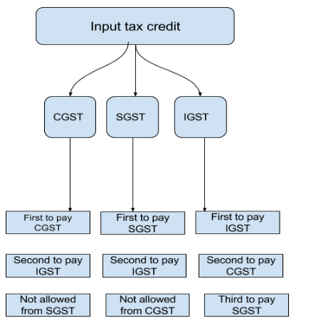 Input Tax Credit under GST- Chart