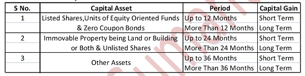 Capital Asset Classification